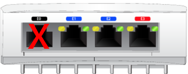 Four Ethernet ports with the leftmost option covered by a red X.