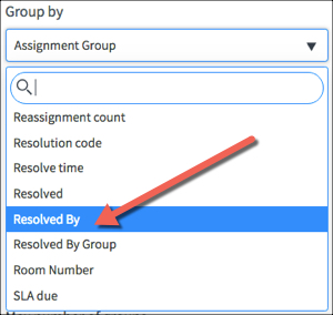 Configuration tab with Group By field with drop down menu open and Resolved By option highlighted