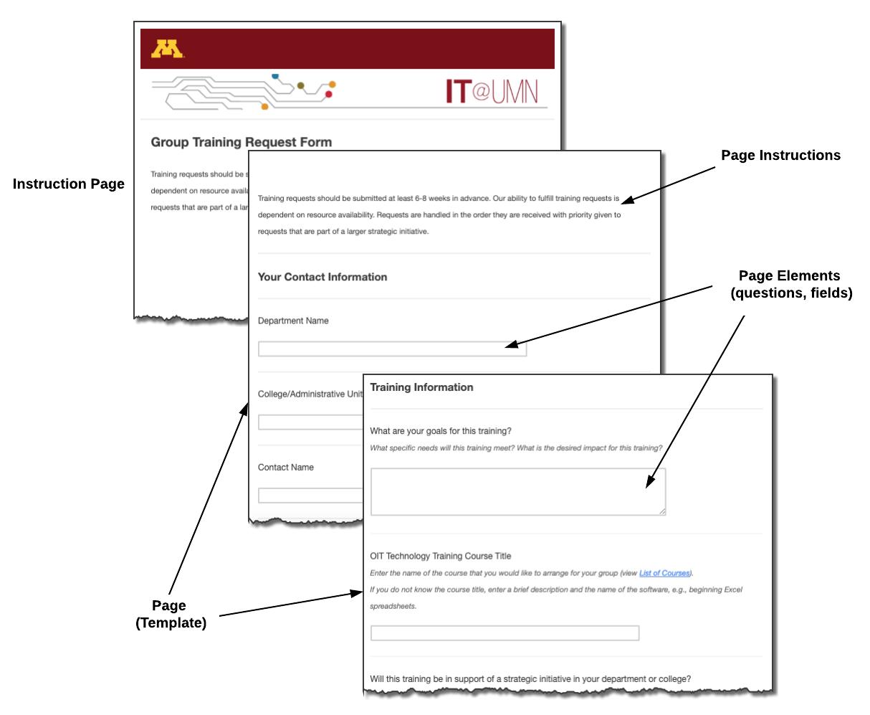 Diagram of a Multi-Page Jadu Form