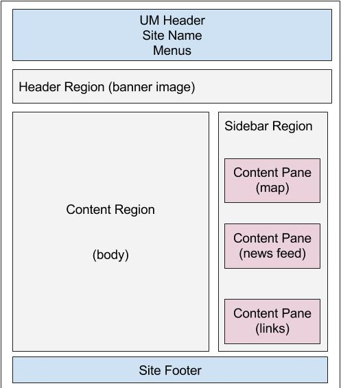 a page construction in drupal lite showing 3 content regions, with 3 content panes in the sidebar