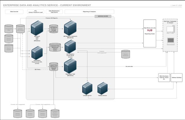 enterprise data pdf click to download