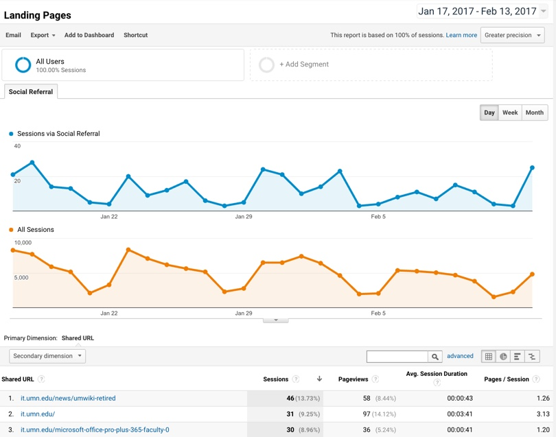 the landing pages report