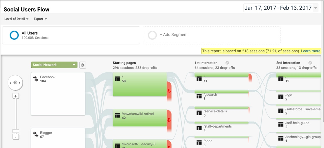 the social flow report showing the paths of users through the site