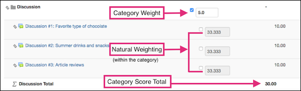 Gradebook Categories and Items page showing a Discussion category with a manual weighting of 5.0, and three discussion activities scored at 10 points each within the category still maintaining their natural weighting of 33.333 each of the category.