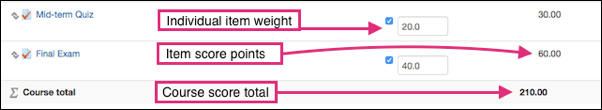 Gradebook Categories and Items page showing a mid-term quiz with a point value of 30 points and a manual weight of 20.0, and the Final exam with a point value of 60 points and a manual weight of 40.0