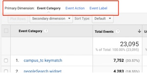 the filters in the analytics events table showing event category, event action, and event label.