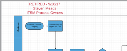 """Lucidchart document with markup text in upper left stating """"Retired - 9/26/17, Steven Meads, ITSM Process Owners"""" in red, 18pt font."""