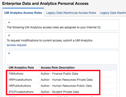 the table of roles in UM Analytics showing the subject areas with authoring access
