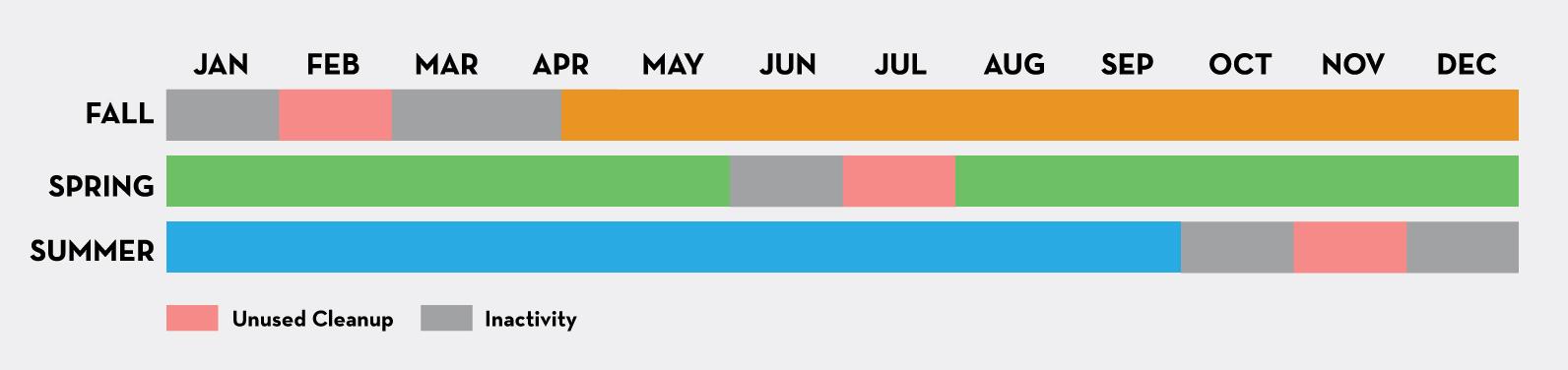 canvas course calendar