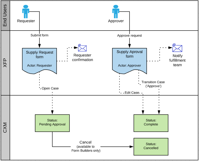 Sample process map. Swim lanes: End users, XFP, and CXM. Flow map shows requester submitting a form in XFP, which sends an email confirmation and opens a case in CXM. Status: pending approval. Option to cancel case by form builders. End-user approver opens approve request form in XFP. Decision edits and transitions CXM case to complete status and send email to fulfillment team.