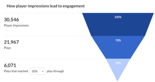 player engagements. number of player impressions, number of plays, impressions that resulted in [percent dropdown] play-through with accompanying inverted funnel of completion percent.