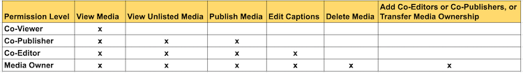 Video permissions roles. Co-Editor: Users in this role can do almost anything a media owner can do with a video, including editing captions and publishing. However, they cannot delete media or add other Co-Editors or Co-Publishers. Co-Publisher: Users in this role are allowed to publish a given video, but cannot edit it, nor can they add other Co-Editors or Co-Publishers. Co-Viewers:Users in this role are only able to view media and do not have editing permissions nor are they allowed to view unlisted entries, unless they are also co-publishers or co-editors of that entry. As the media owner, you can also you can change the owner to someone else.