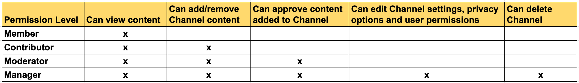 Definitions of a user's permissions. Members can view content only. Contributors can add/remove content. Moderators can approve content. Managers can edit and delete channel.