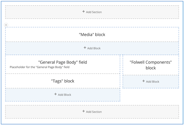 the layout builder interface for a general page. there are Add Section buttons at the top and bottom. In the middle are the three regions for the header, left column, right column. Each region shows the fields and has a button to add a new block.