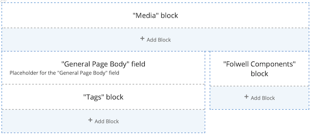 the default layout of a general page showing Media block in the header region, a wider left region with the general page body and tags, and a narrower right region with the folwell components.