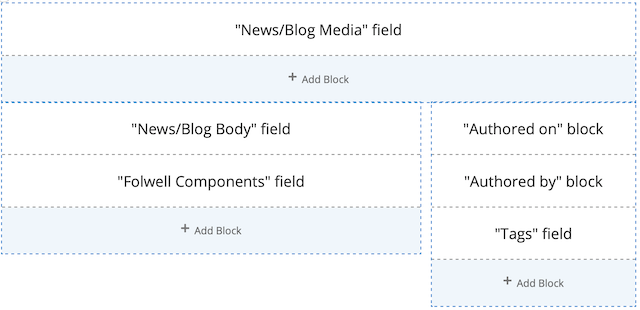 the default layout for a news/blog page. the left column has news/blog body and folwell components. the right column has authored on, authored by, and tags.