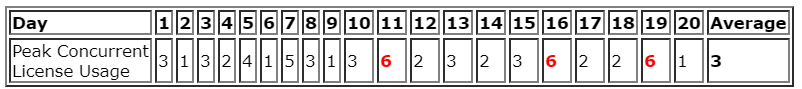 concurrent license usage table with 6 in red