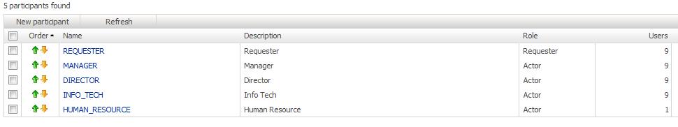 WorkflowGen sample process participant list